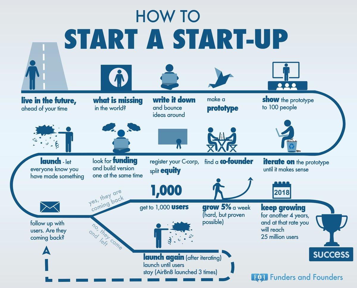 How to Start a #Startup { #DigitalMarketing #GrowthHacking  #Marketing #Defstar5 #ContentMarketing #SEO #Business #SMM } via @neilpatel<br>http://pic.twitter.com/8zuhbfexNC