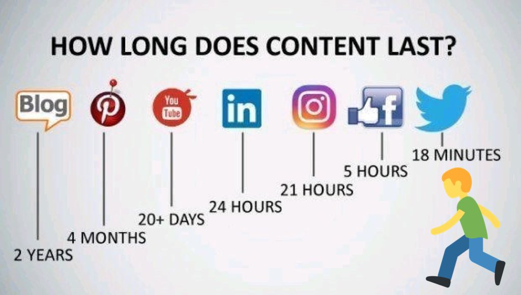 How long does content last?  Choose the right platform at the right time! #DigitalMarketing #ContentMarketing #socialmediamarketing #Abhiseo<br>http://pic.twitter.com/Q0kPvqpORP