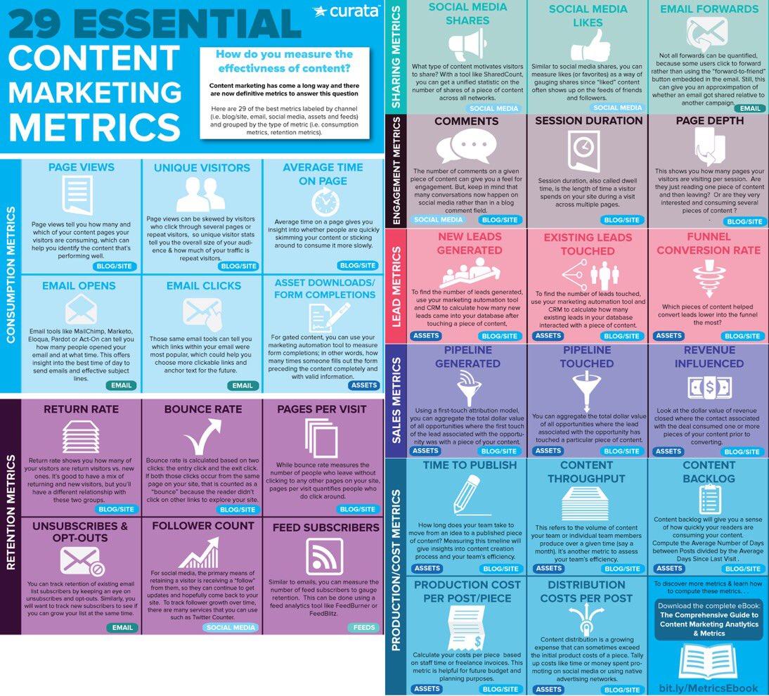 #ContentMarketing Dashboard {Infographic}  #CMO #DigitalMarketing #makeyourownlane #socialmediamarketing #SEM #SEO #marketing #defstar5<br>http://pic.twitter.com/OjtJLjKuhW