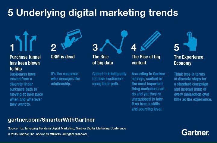 5 Underlying Digital Marketing Trends #DigitalMarketing #MakeYourOwnLane #SEO #Content #contentmarketing #Data #BigData #SEO #SMM #business<br>http://pic.twitter.com/162rL2kIM9