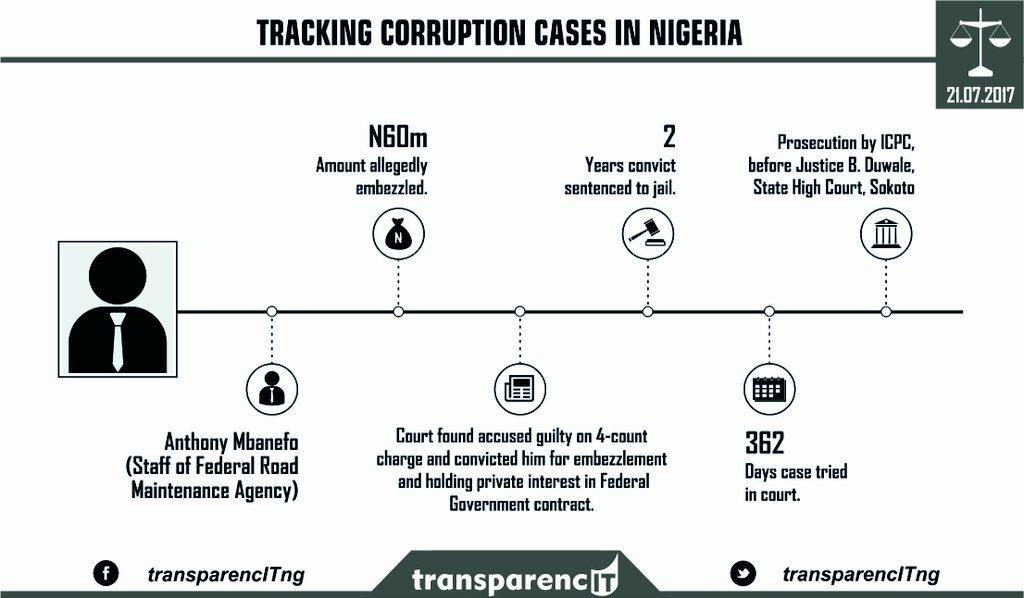 TransparencIT Nigeria on Twitter: