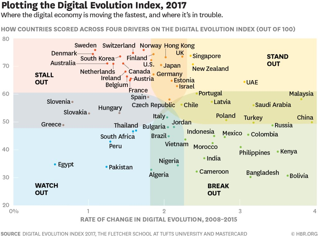 #BestOf: These are the world&#39;s most digitally advanced countries  http:// wef.ch/2uhCQtC  &nbsp;   @IBGC_Fletcher<br>http://pic.twitter.com/RrAgKNyOar