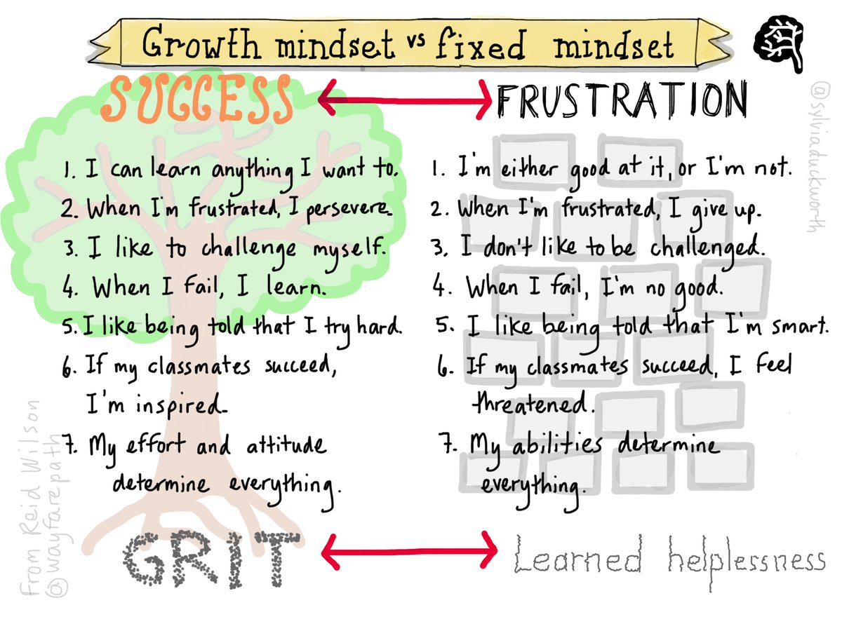 This may be a bit black and white, but it&#39;s a good #growthmindset reminder #sketchnote via @sylviaduckworth @wayfarepath #edchat <br>http://pic.twitter.com/xagq8Ie33e