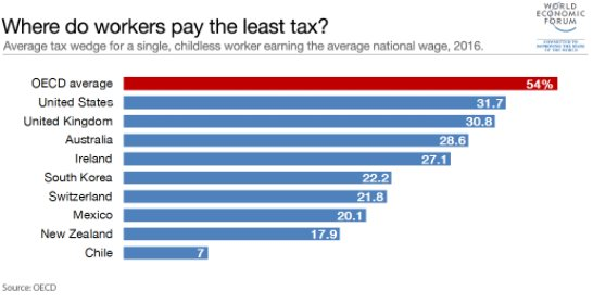 #BestOf: The countries where people pay the most tax and the least tax  http:// wef.ch/2uhjZPn  &nbsp;  <br>http://pic.twitter.com/9nE1nYI7La