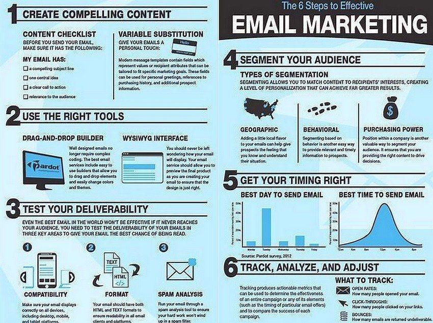 6 Steps To Effective  Email #Marketing @StartGrowthHack @ipfconline1 #emailmarketing #makeyourownlane #defstar5 #content #contentmarketing <br>http://pic.twitter.com/XNI0kCtL1A
