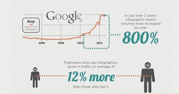 Frugal Content Creation w/ Infographics  http:// buff.ly/2tUm4SP  &nbsp;   @MikeSchiemer #Infographics #SocialMedia #Content #SEO<br>http://pic.twitter.com/L4XlUBjgQX