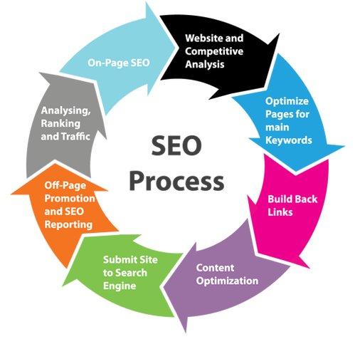 The SEO Process At A Glance &gt; #SEO #CMO #digitalmarketing #SEM #Content #ContentMarketing #CX #GrowthHacking #makeyourownlane #SERP #ROI #DX<br>http://pic.twitter.com/sFnyFx7GHy