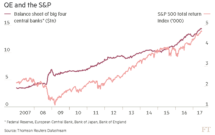 Ft Five Markets Charts That Matter For Investors Em Carry Trade European Stocks Banks Qe Impact