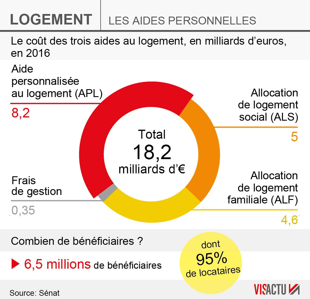 Visactu On Twitter Le Cout Des Trois Aides Au Logement Apl Als