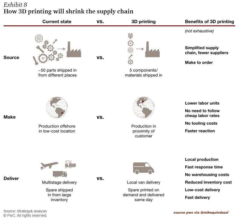 How #3Dprint will affect the #supplychain ?   #3dp #3dprinting #pwc #manufacturing #logistics #emergingtech #tech #technology #startup<br>http://pic.twitter.com/GD80UXIFXx