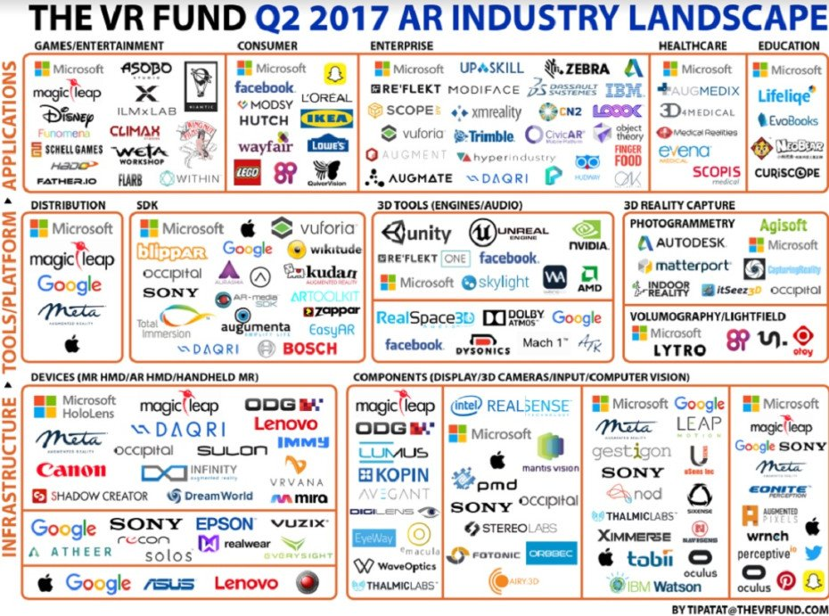 The #AugmentedReality Boost Q2 2017 #AR #startups #funding #fintech #defstar5 #makeyourownlane #Mpgvip @deantak  https:// venturebeat.com/2017/07/20/the -augmented-reality-landscape-shows-60-growth-in-startups-focused-on-enterprise/ &nbsp; … <br>http://pic.twitter.com/sq2IsxCGky