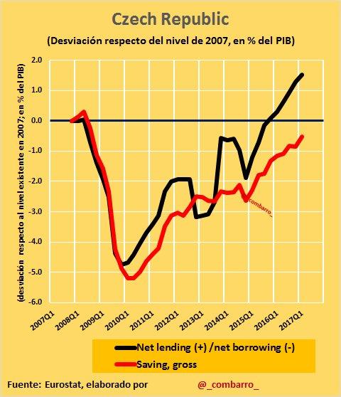 Déficit 24)  En la República Checa la crisis impactó d forma similar la media europea. El ajuste ha llevado a una CNF mejor a la de 2007. https://t.co/AE9UxQPl00
