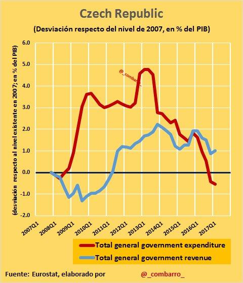 Déficit 25) El gasto público tras la fuerte expansión inicial, se sitúa en la actualidad por debajo de 2007 y los ingresos 1pp por encima. https://t.co/TVfxjH5by7