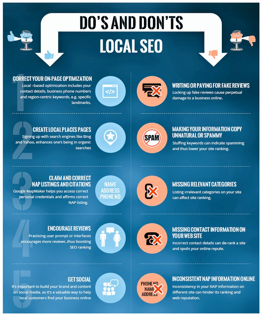 Basic Do&#39;s and Don&#39;ts of #LocalSEO . #DigitalMarketing #SEO #SMO #OnPageOptimization #LocalListing #ReviewsSubmission<br>http://pic.twitter.com/b6PQGzuowK