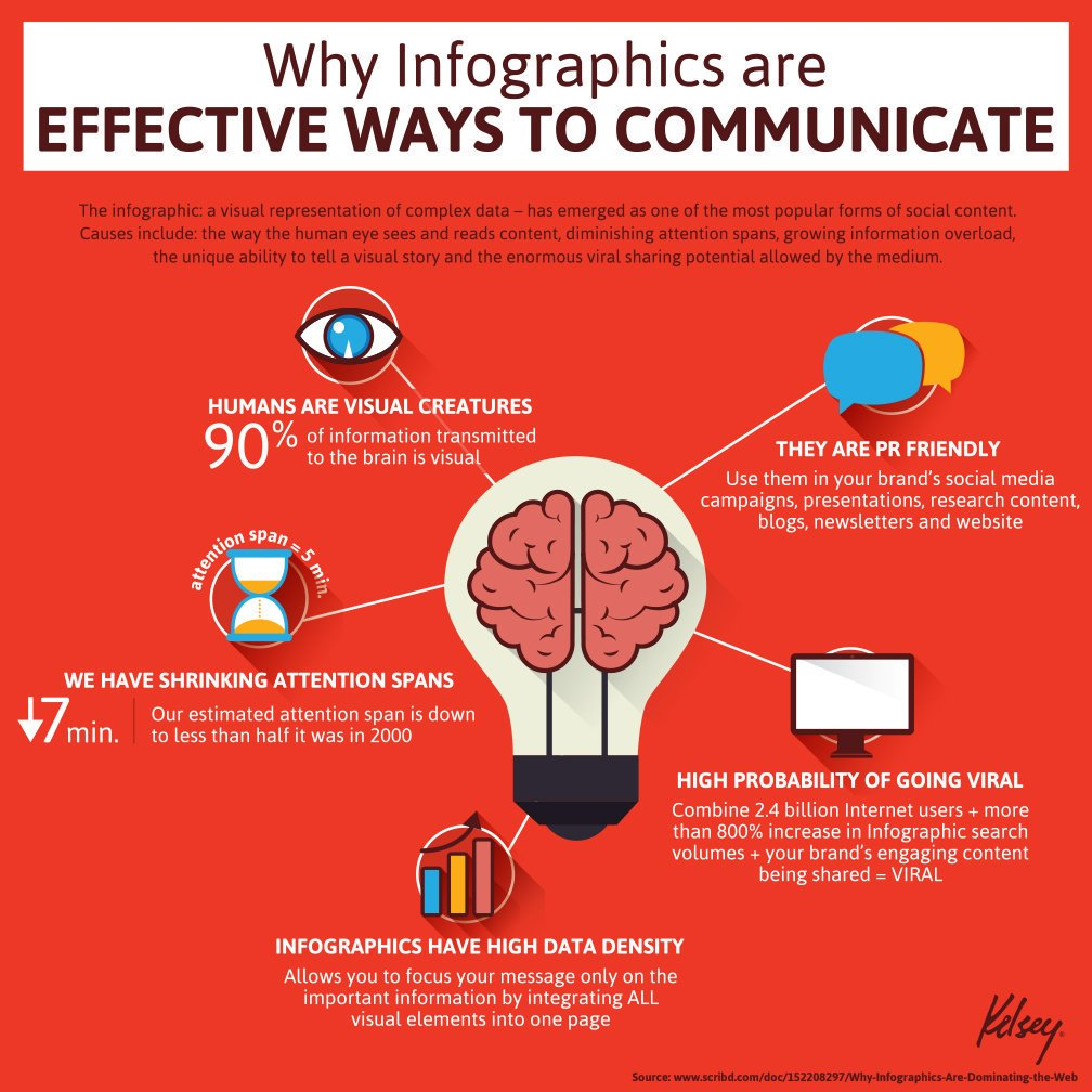 Why #Infographics are EFFECTIVE WAYS TO COMMUNIVATE #defstar5 #makeyourownlane #GrowthHacking #startups #MakeYourEdition2017 #Marketing<br>http://pic.twitter.com/h6wTndO4hQ