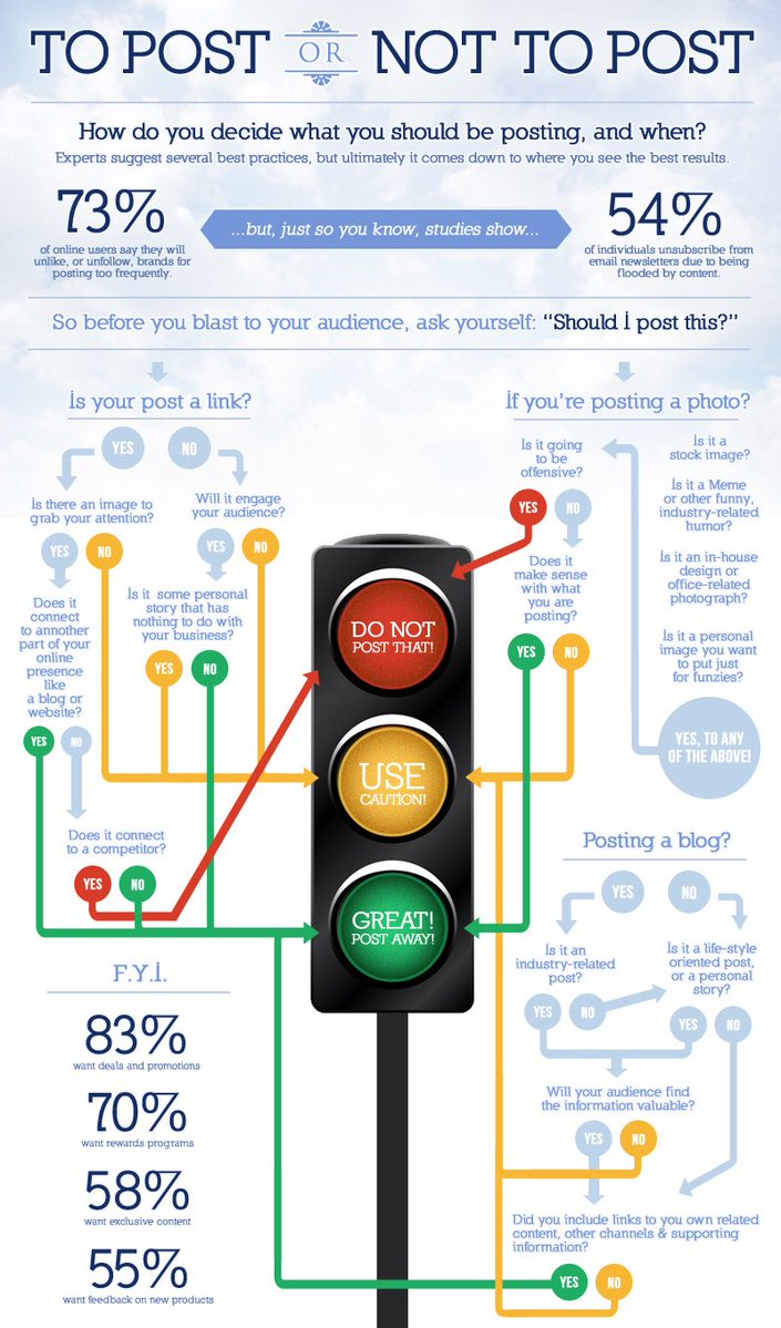 Publishing on #SocialMedia - What TO vs What NOT to?#DigitalMarketing #Startup #SMM #ROI #InboundMarketing #Mpgvip #defstar5 #GrowthHacking<br>http://pic.twitter.com/bSQFwlMTjy