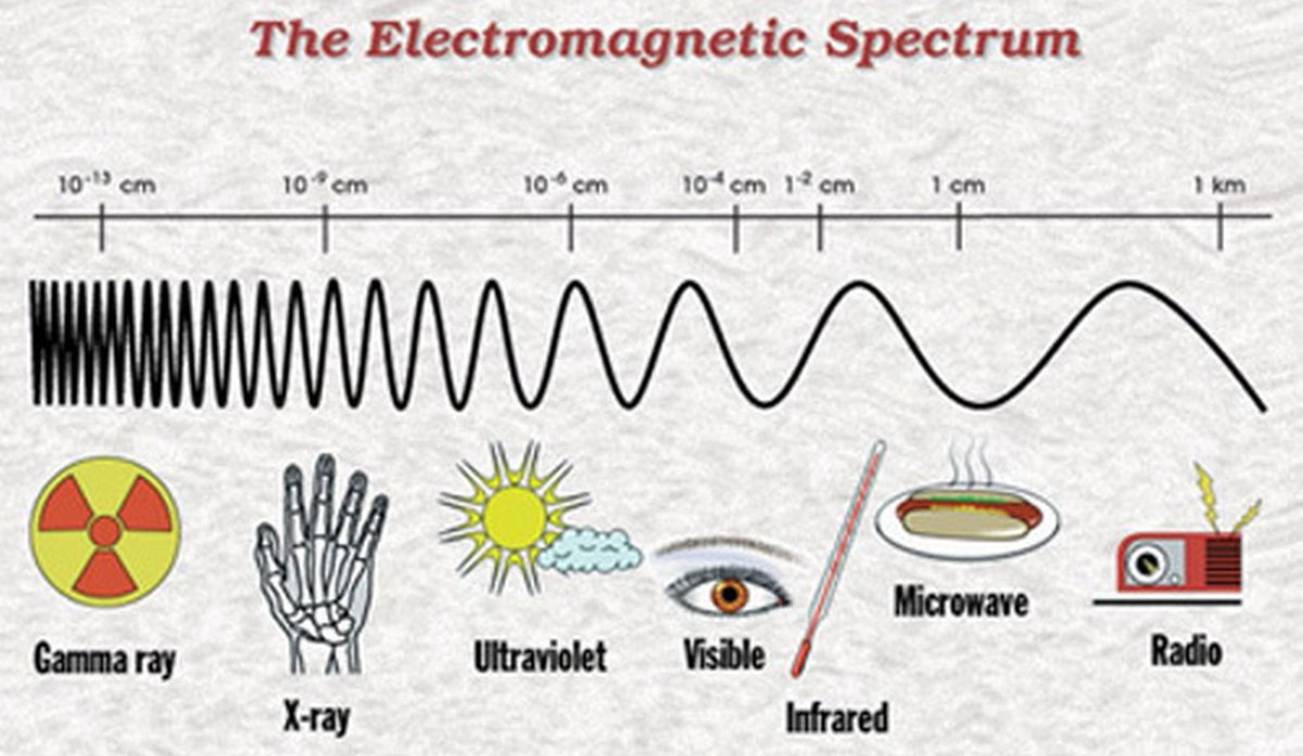 #ScienceSunday : This map covers a similar portion of the electromagnetic spectrum and the wavelengths of different parts of it. #Physics<br>http://pic.twitter.com/ezUV67sgBy