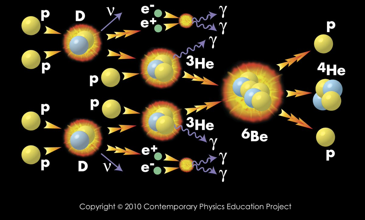 #ScienceSunday : This is why the stars shine. When we look up at night, we see photons from the #SolarFusionChain ... #Physics<br>http://pic.twitter.com/HO4Qp3qD1H