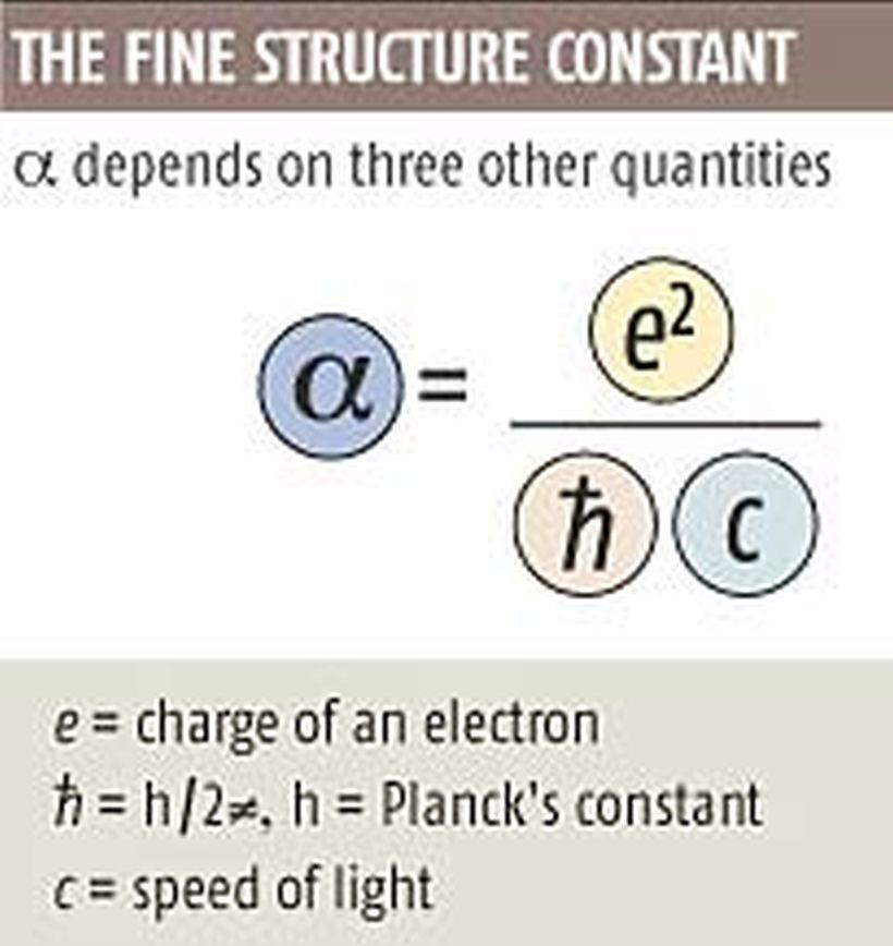 #ScienceSunday : The fine structure constant depends on three other values. An interesting relationship I would say. #Physics<br>http://pic.twitter.com/qLBcLcGCMJ