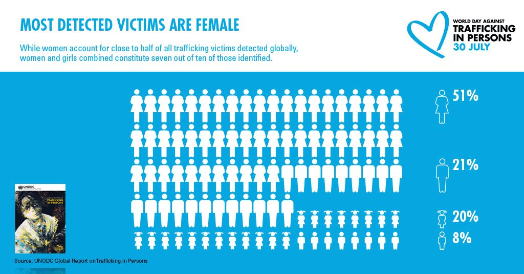 #DYK? Globally, over 70% of #HumanTrafficking victims are women & girls. #EndHumanTrafficking