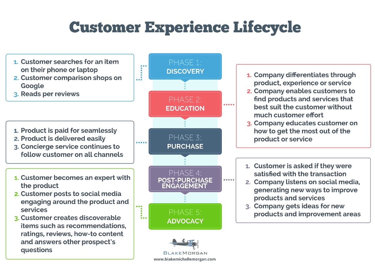The Customer Experience Lifecycle &gt; #CustomerExperience #CX #CustExp #CustServ #CMO #Marketing #GrowthHacking #Infographic #ROI #DX #Content<br>http://pic.twitter.com/B7PCUJV1kN