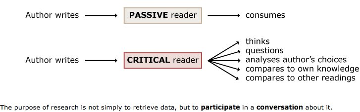 How to read effectively, evaluate content &amp; make better use of your time: strategies &amp; templates  http:// buff.ly/2uodXN2  &nbsp;   #phdchat #ecrchat<br>http://pic.twitter.com/5U6i40A3VJ