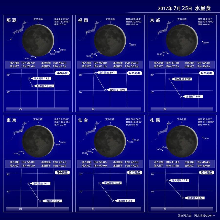 【ほしぞら情報】7月25日に水星が月齢2の細い月によって隠される「水星食」が起こります。この現象は、日の入りのころ南西諸島の一部を除く日本全国で西の低空に見られます https://t.co/Cof0YZvV6M #国立天文台