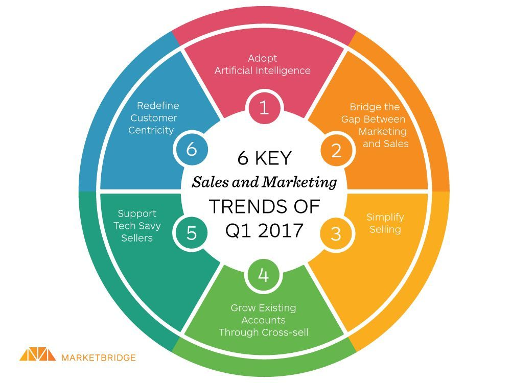 6 Key #Sales and #Marketing #Trends of 2017 #ArtificialIntelligence #ML #fintech #GrowthHacking #technology #CX #innovation MT @Fisher85M<br>http://pic.twitter.com/U3S9at7yBG