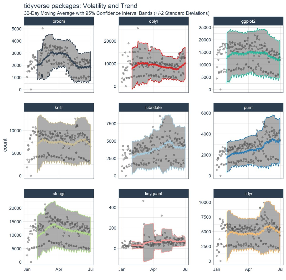 New tutorial! Tidy Time Series Analysis Pt2: Rolling Functions  http:// buff.ly/2uoQzio  &nbsp;   #rstats #DataScience #fintech #martech #dataviz #data<br>http://pic.twitter.com/k6gN4EP07q