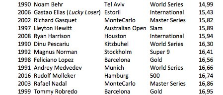 All the players, since 1990, qualified for an @ATPWorldTour Tournament before 17 years old before #Molleker in #Hamburg <br>http://pic.twitter.com/U2BAh7TR9u