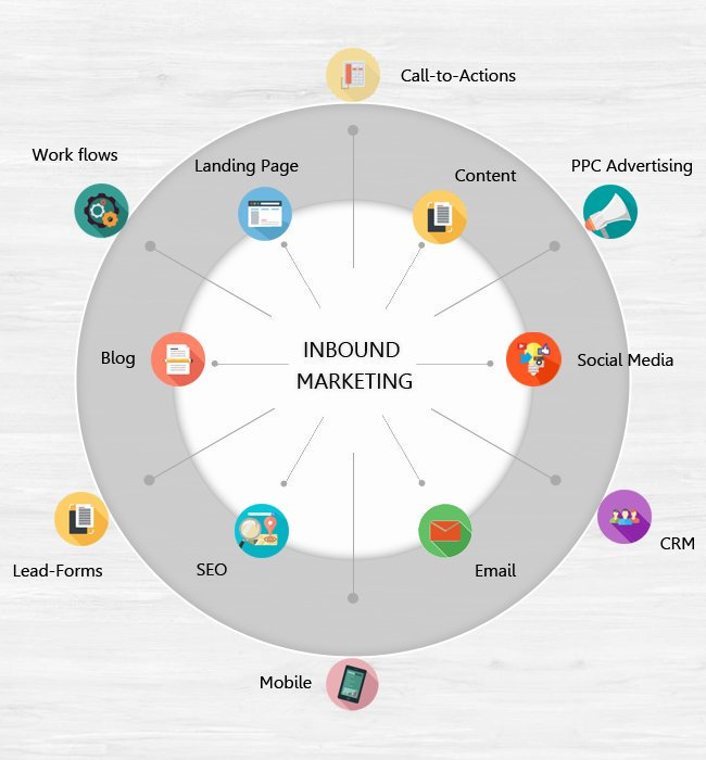 What Is Inbound #Marketing [Infographic]  #InboundMarketing #SEO #LeadGeneration #Blogging #Content #LandingPage #PPC #Mobile<br>http://pic.twitter.com/OYx4KftVRe