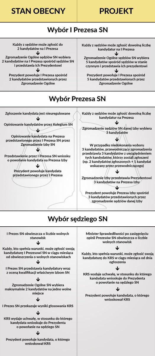 Porównanie, jak odbywa się wybór I Prezesa #SN, Prezesów SN i sędziów...