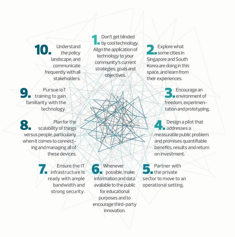 #Top10 tips for implementing IoT  #iot #landscape #strategy #CyberSecurity #BigData #prototype #startups #technology #investment #innovation<br>http://pic.twitter.com/bfMNu5Lnwd