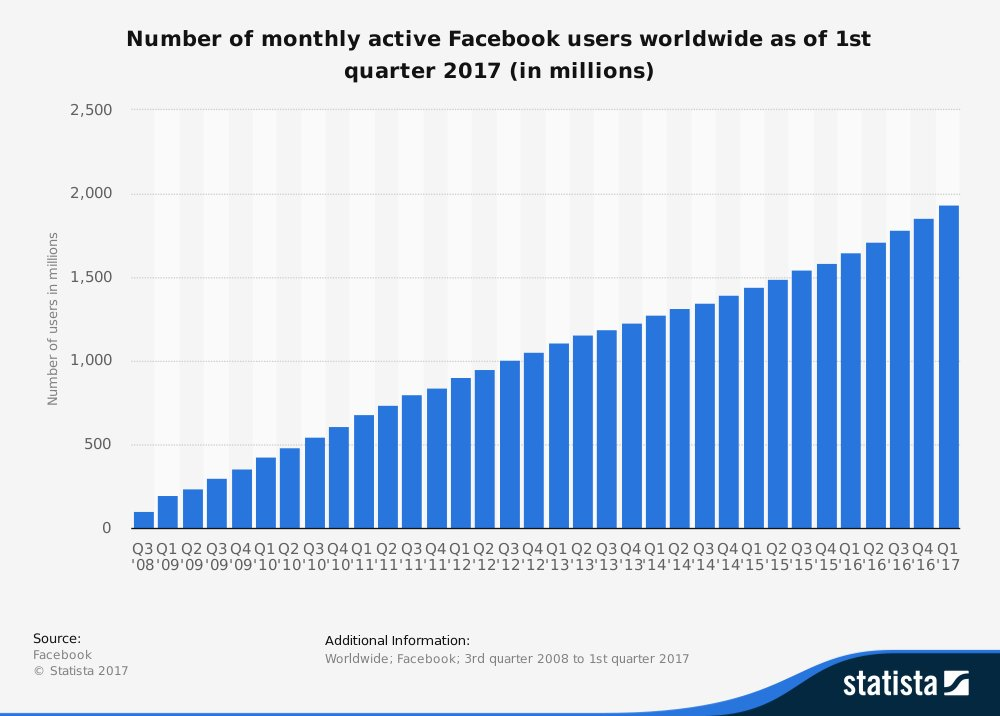 #BestOf: There are 4 types of Facebook user. Which one are you?  http:// wef.ch/2uGhKYA  &nbsp;  <br>http://pic.twitter.com/4mRM0FewAj