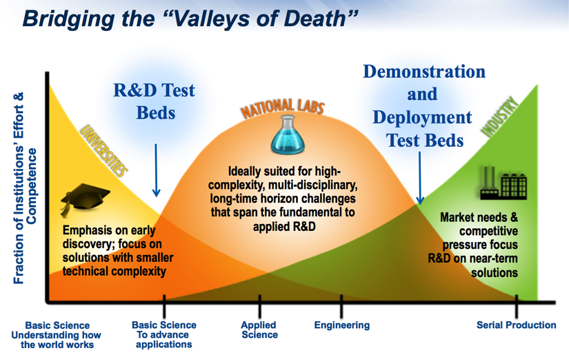 #Nuclear Innovation: Necessity of Test Beds  http://www. theenergycollective.com/todd-allen/226 4306/nuclear-innovation-necessity-test-beds &nbsp; …  #uranium #thorium<br>http://pic.twitter.com/tfXQnFAzqz