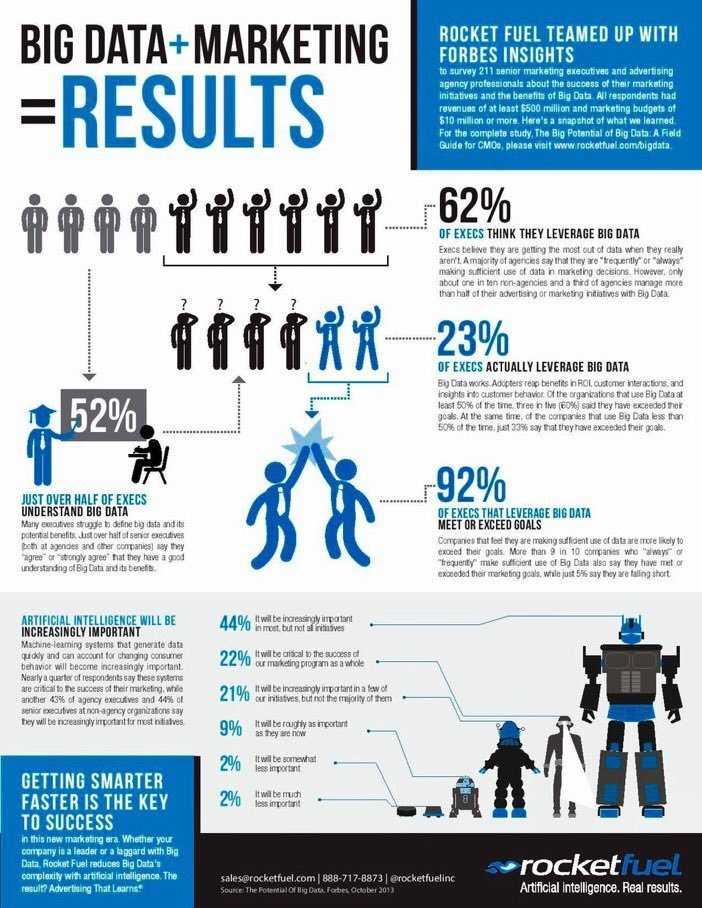 #Bigdata + #Marketing = Results  @pradeeprao_ #AI #ML #GrowthHacking #martech #fintech #CMO #business #startup #success #Entrepreneur #Data <br>http://pic.twitter.com/EM70MgD9jg