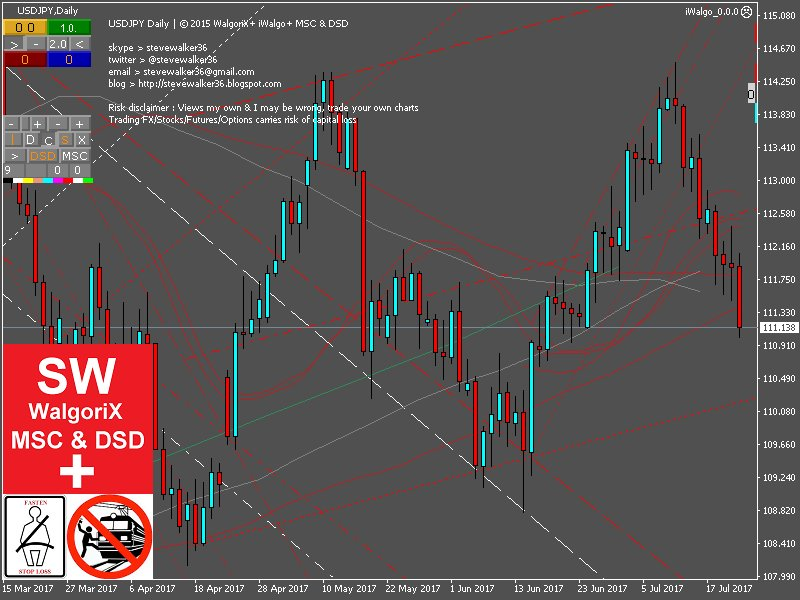 #USDJPY $USDJPY MSC Chart  If it wont test 111.50 then pretty bearish   #WalgoriX #iWalgo #Forex #FX #Trading #JPY $JPY #USD $USD #BOJ<br>http://pic.twitter.com/ONvM6bhxaD