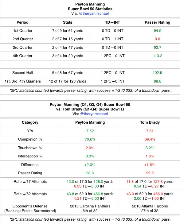#PeytonManning (98.8) in Q1, Q3, Q4 of #SuperBowl 50 = produced at a nearly identical rate to #TomBrady (95.2) in #SuperBowl 51. <br>http://pic.twitter.com/6L9PoGmgzl