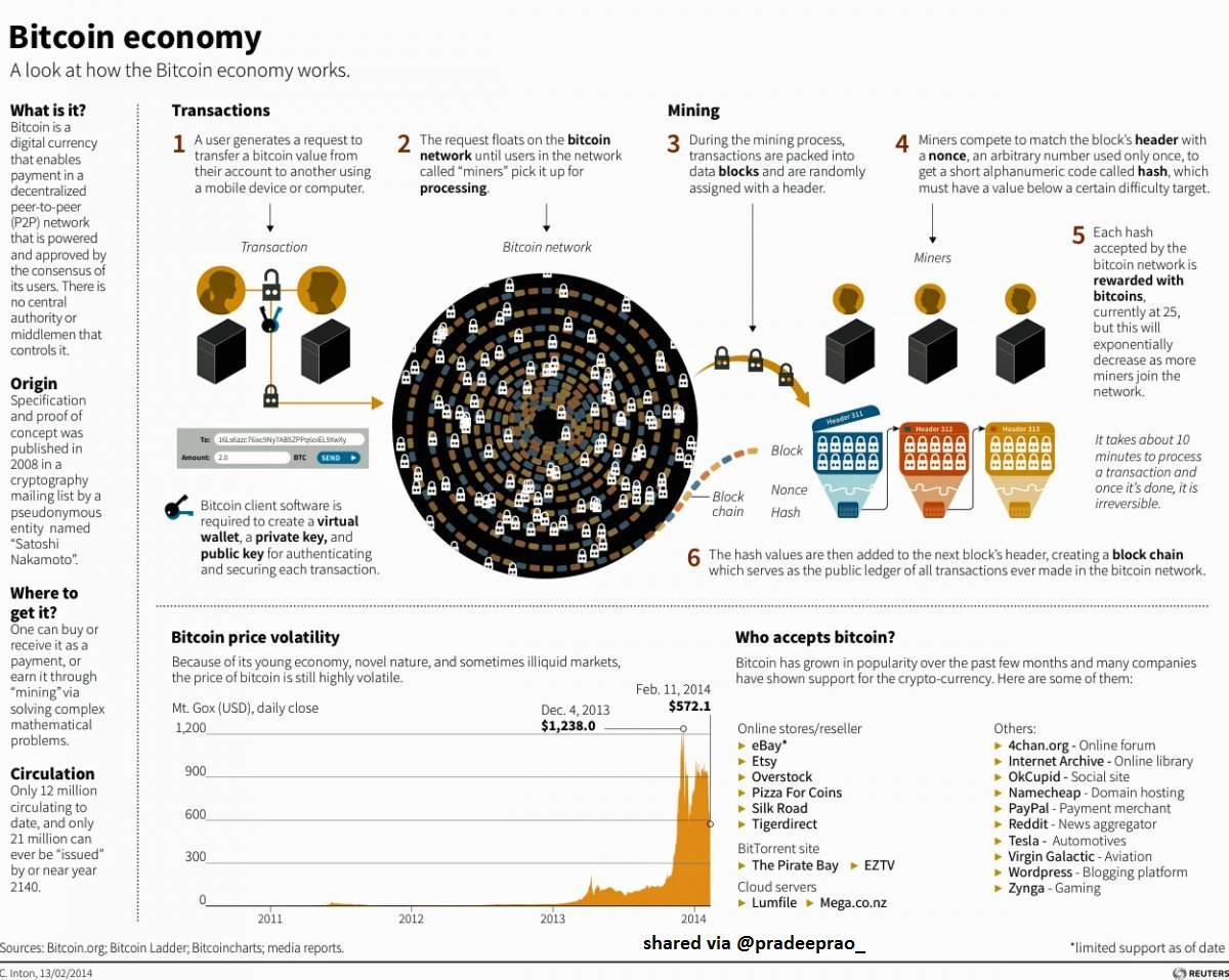 RT @pradeeprao_  Do you know about #bitcoin #economy ? #blockchain #cryptocurrency #ethereum #fintech #crypto<br>http://pic.twitter.com/Ih8OpURCg9