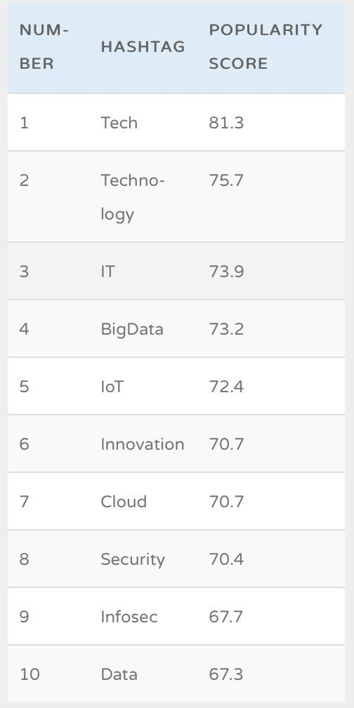 What are the Top 10 #Technology Hashtags? #Tech #IT #BigData #IoT #Innovation #Cloud #Security #Infosec #Data #Mpgvip #Defstar5 #SMM #SEO<br>http://pic.twitter.com/7wt0o5eBDp