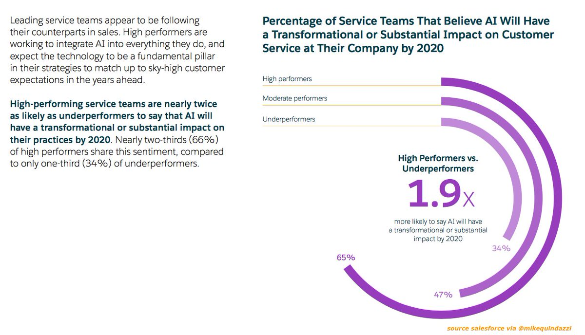Top #service teams are 1.9x more likely to say #AI will have a transformational impact by 2020.  http:// bit.ly/2uLZPQl  &nbsp;   #MachineLearning<br>http://pic.twitter.com/wq3xK3Wtga