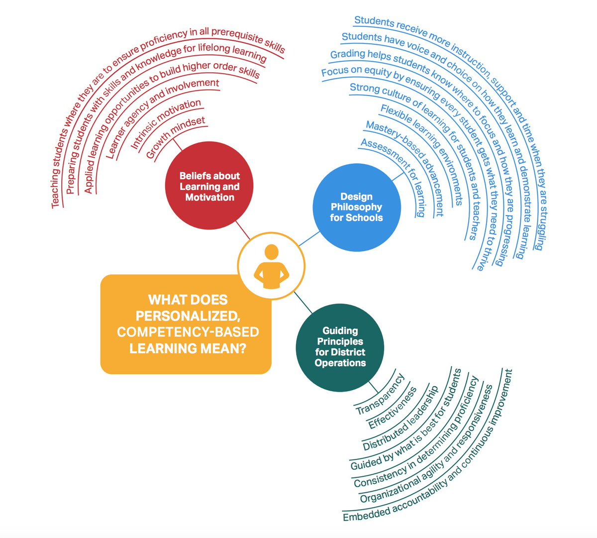 What does personalized, competency-based #learning mean?  http:// ow.ly/8r7c308SU2R  &nbsp;   @CompetencyWorks #plearnchat<br>http://pic.twitter.com/iBDPoJVTwF