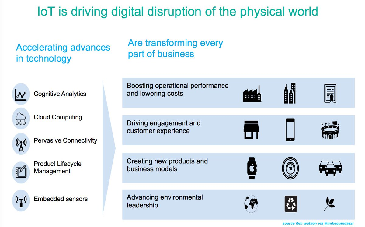 #IoT is driving #digital disruption in the physical world! #ai #machinelearning #datascience <br>http://pic.twitter.com/56GuoXiJkw