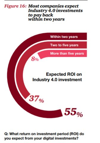 Most companies expect #Industry40 investments to pay back within 2 years @PwC. #IIoT #ROI  https://www. pwc.com/gx/en/industri es/industries-4.0/landing-page/industry-4.0-building-your-digital-enterprise-april-2016.pdf &nbsp; …  #bigdata<br>http://pic.twitter.com/GB6YZtGgVL