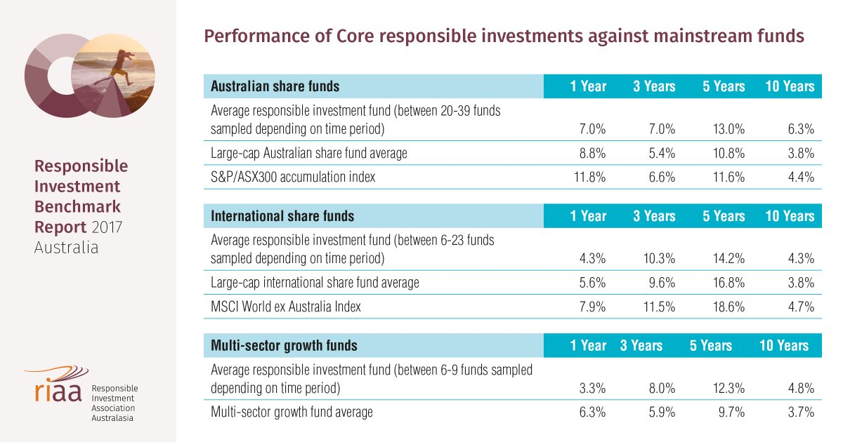 Responsible #investment funds are outperforming mainstream counterparts year on year @RIAANews 2017 Benchmark Report  http://www. responsibleinvestment.org/resources/benc hmark-report &nbsp; … <br>http://pic.twitter.com/z9Y6sEW990
