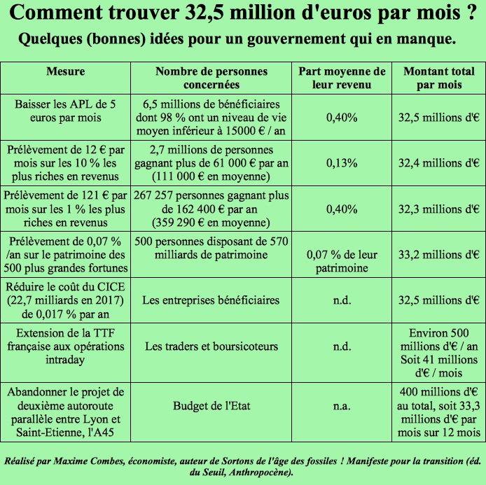 Le @gouvernementFR veut trouver 32,5 millions € par mois en baissant les #APL de 5 € Voici six mesures alternatives Pour un même montant