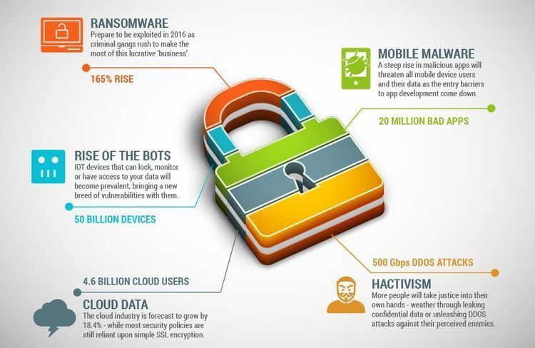 What are the #Cybersecurity trends for 2017? #infosec #Ransomware #IoTsecurity #botnets #DDoS #cryptocurrency #Cloud #vulnerability<br>http://pic.twitter.com/1YxIOcN49n