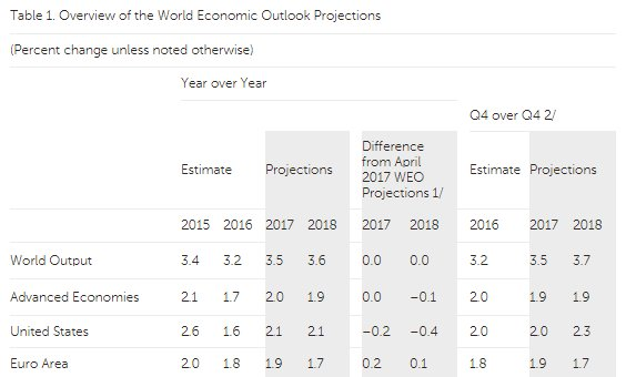 IMF #GDP #growth forecasts remain unchanged for the global #economy, but forecasts for U.S. were lowered, as #euro area economy were raised.<br>http://pic.twitter.com/8oLAebK8qf