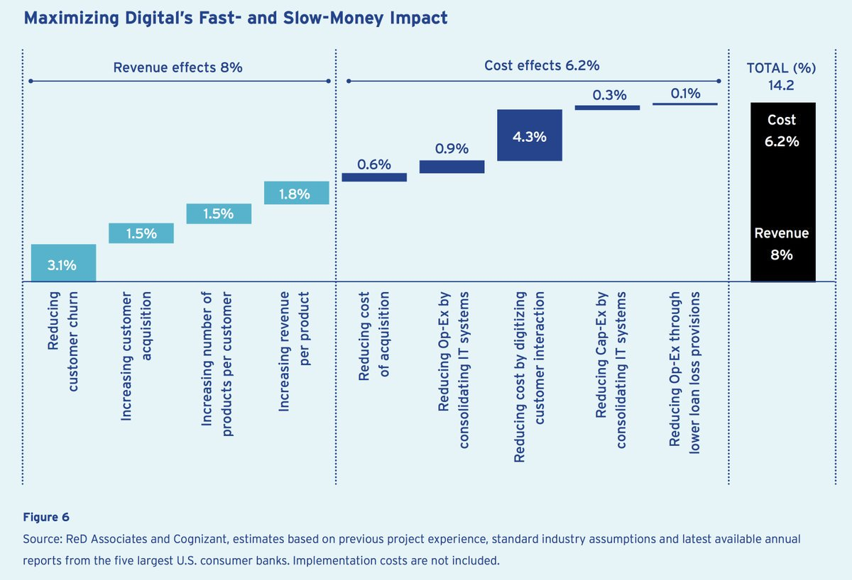 A #Digital Bank Can Improve Bottom Line by 14.5%.   http:// cogniz.at/2ptHFQH  &nbsp;     #fintech #banking #ROI  @Cognizant @DeepLearn007 @MikeQuindazzi<br>http://pic.twitter.com/kD3AeLWQoq