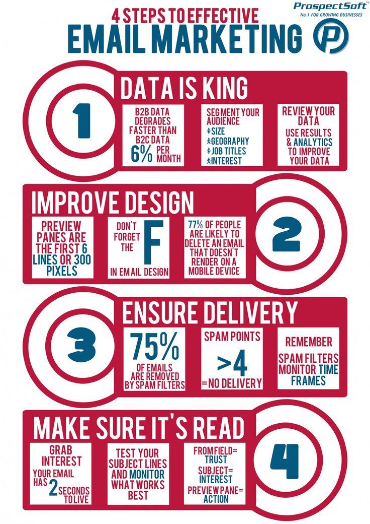 4 Steps To Effective  Email #Marketing #StartGrowthHack #emailmarketing #makeyourownlane #defstar5 #content #contentmarketing #SEO<br>http://pic.twitter.com/Bw0ol66Mze
